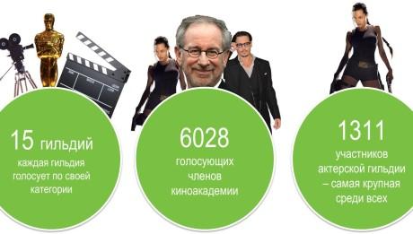 Как распределяются голоса на Оскаре