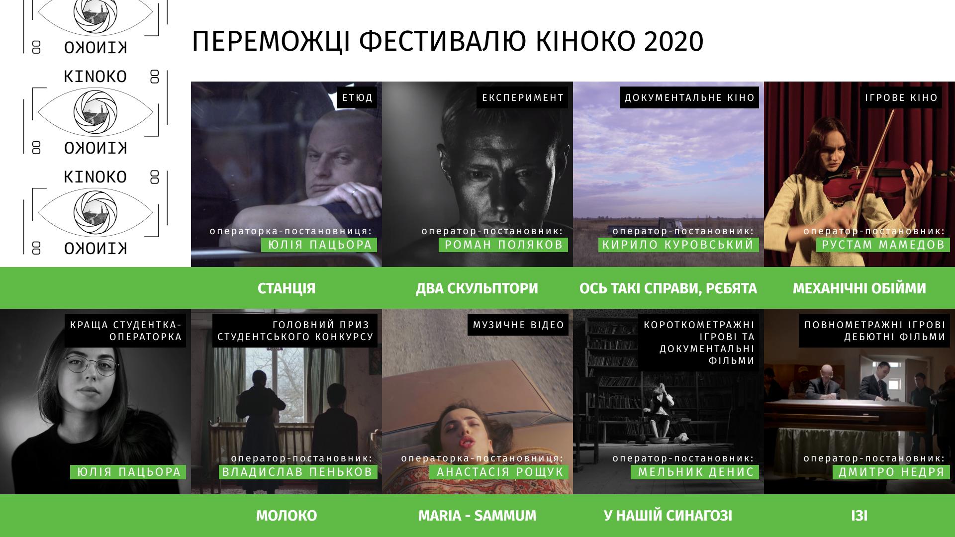 Фестиваль кінооператорського мистецтва КІНОКО оголосив переможців