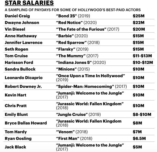 Сколько зарабатывают голливудские звезды в 2018 году