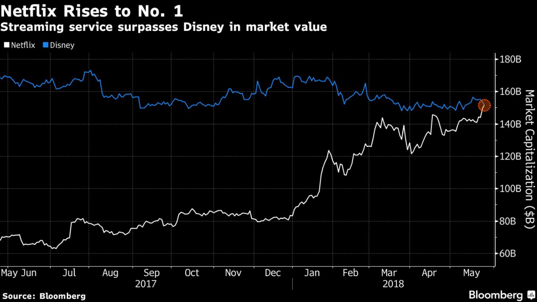 Netflix впервые обошел Disney по капитализации