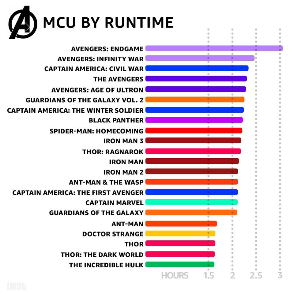 Какие фильмы Марвел самые длинные