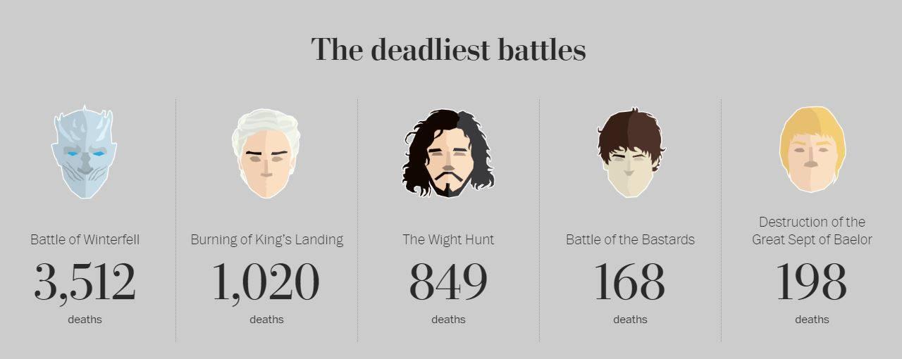 """Самые смертельные битвы сериала """"Игра престолов"""""""