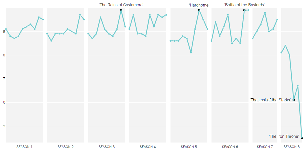"Average IMDb ratings for every episode of ""Game of Thrones"""