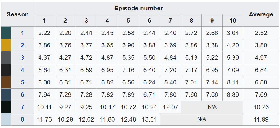 Средняя аудитория просмотра сериала Игра престолов все сезоны
