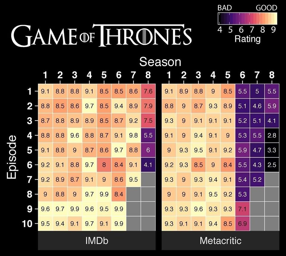 рейтинги IMDb сериала Игра престолов