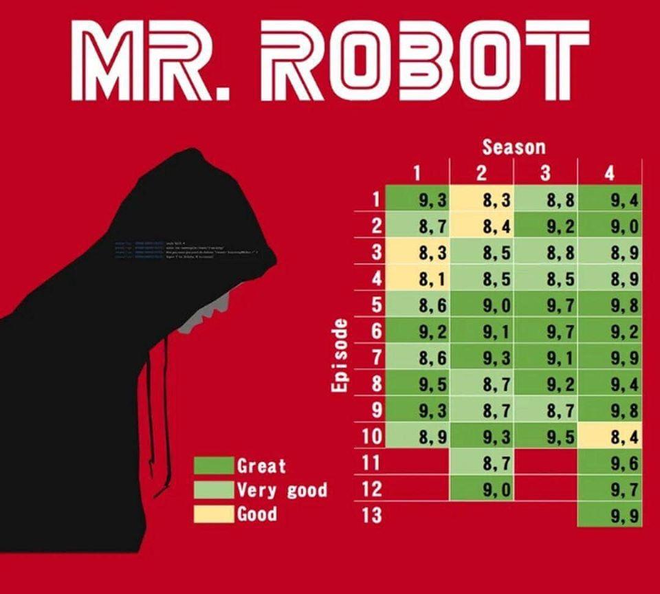 рейтинги IMDb сериала Мистер Робот