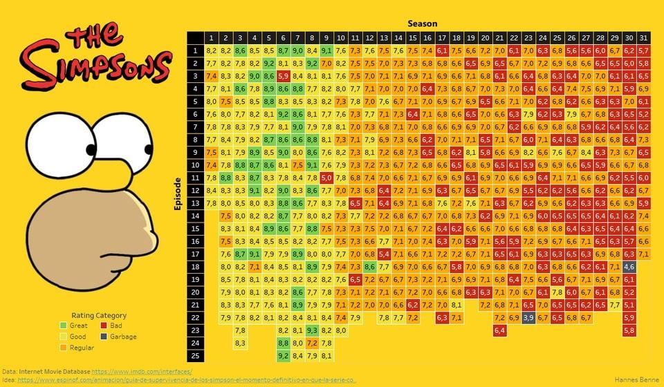 Рейтинги IMDb сериала Симпсоны